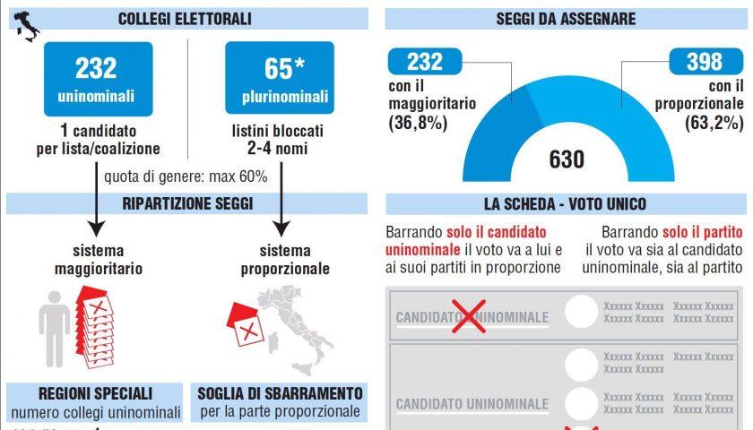 Rosatellum, il presidente Mattarella promulga la legge elettorale