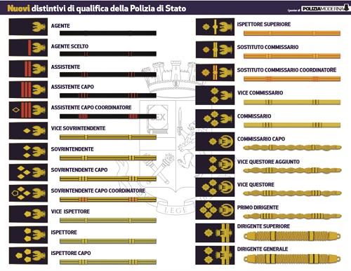Presentati i nuovi distintivi di qualifica della Polizia di Stato