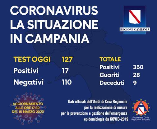 Coronavirus, i dati aggiornati in Campania: 350 positivi, 28 guariti e 9 morti