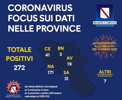 Coronavirus, 272 positivi in Campania fino alle 14 di oggi: i casi per provincia
