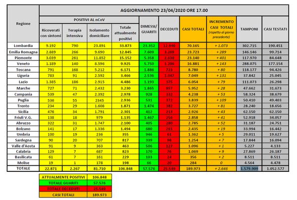 Coronavirus, ecco i dati degli attuali positivi per ogni regione d'Italia