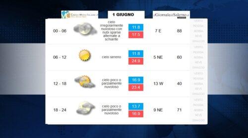 Previsioni meteo per lunedì 1 giugno 2020