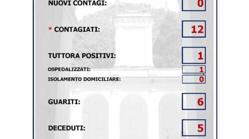 Mercato San Severino – altre due guarigioni in città