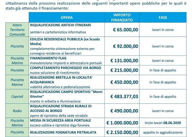 5 milioni di euro i finanziamenti che il Comune di Pisciotta ha ottenuto dalla Regione Campania