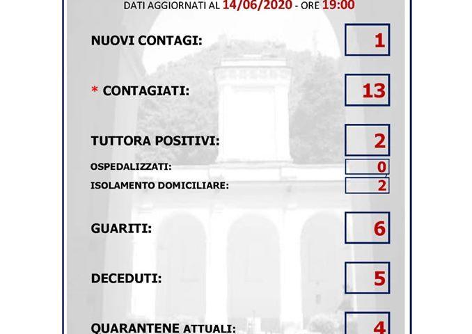 Mercato San Severino – i dati aggiornati dopo l'ultimo contagio di poche ore fa