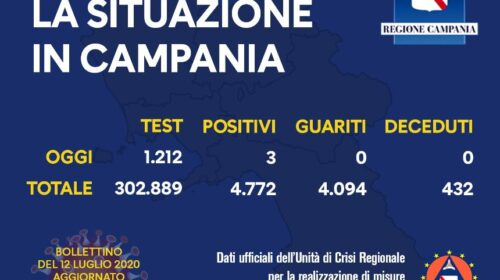 Covis 19 in Campania, 3 positivi su 1212 tamponi: in regione superati i 300mila test