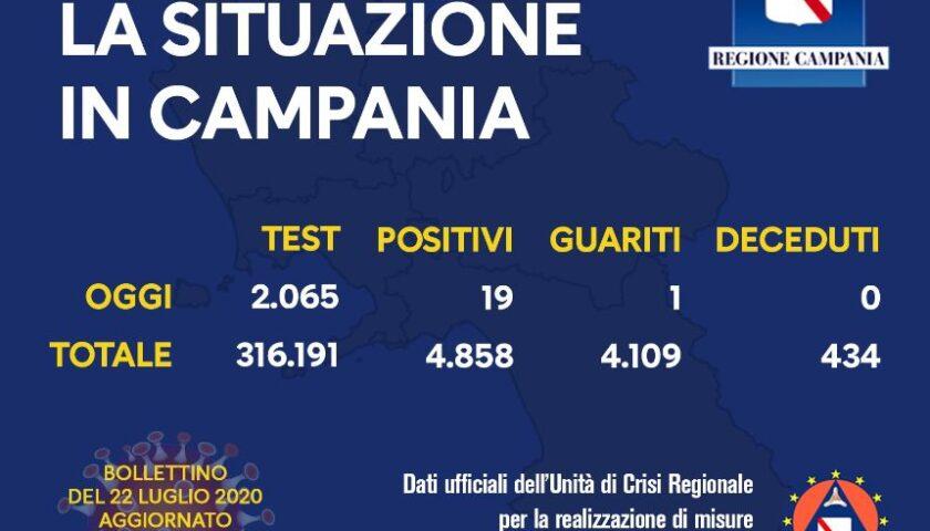 Covid 19 in Campania, 19 positivi su 2065 tamponi nelle ultime 24 ore. Un guarito