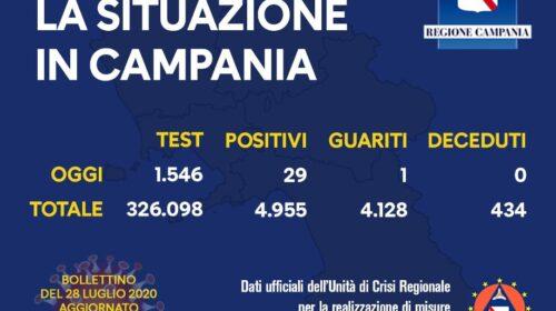 Covid 19 in Campania, numeri in rialzo: 29 positivi su 1546 tamponi processati