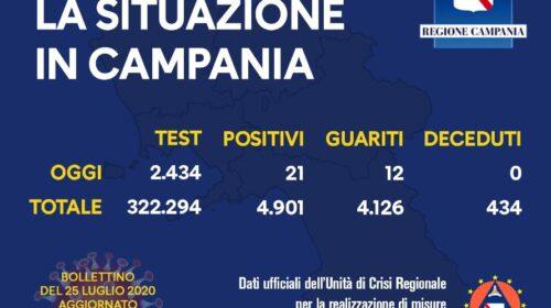 Covid 19 in Campania: 21 positivi su 2434 tamponi, 12 sono i guariti