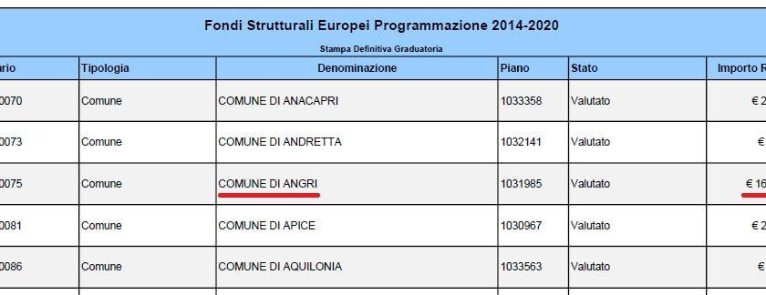 Angri – riconosciuto finanziamento di 160.000€