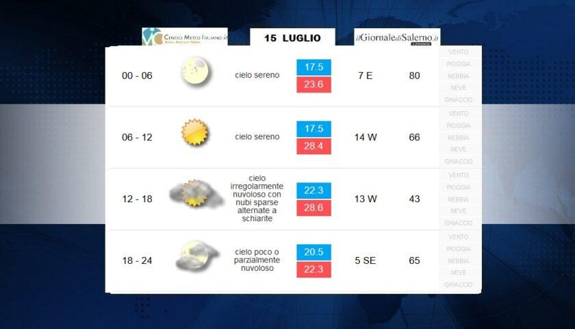 Previsioni meteo per mercoledì 15 luglio 2020