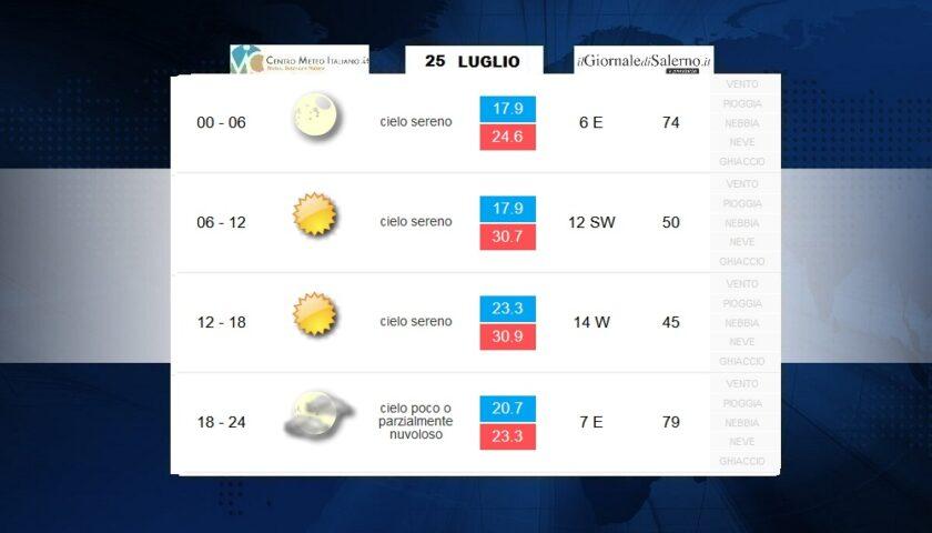 Previsioni meteo per sabato 25 luglio 2020