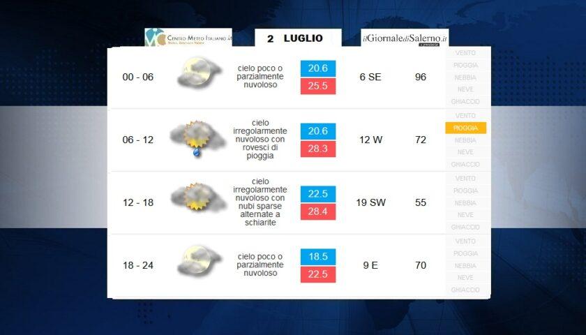 Previsioni meteo per il weekend di sabato 4 e domenica 5 luglio 2020