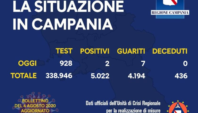 Covid 19 in Campania, 2 positivi su 928 tamponi e 7 guariti