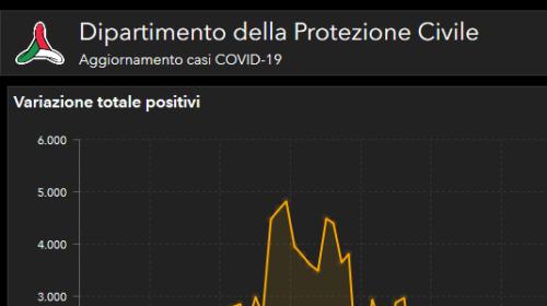 In Italia i dati dei contagi aumentano, però si alleggeriscono alcune misure di distanziamento