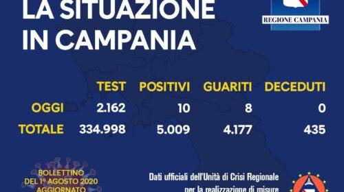 Covid 19 in Campania, 10 positivi su 2162 tamponi e 8 guariti