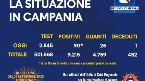 Covid 19 in Campania 90 positivi, un decesso e 26 guariti