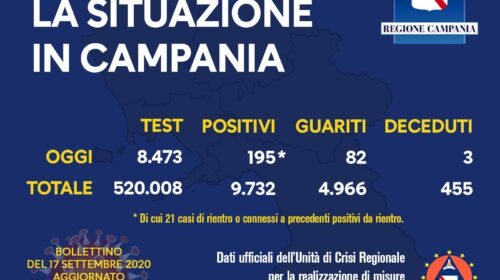 Covid 19 in Campania: 195 positivi, 82 guariti e tre morti