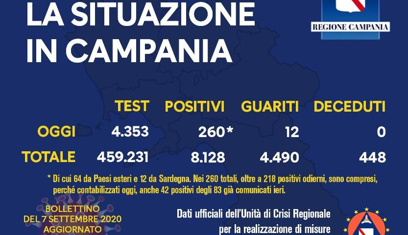 Covid 19 in Campania: 218 positivi (64 di rientro) e 42 contabilizzati ieri. I guariti sono 12
