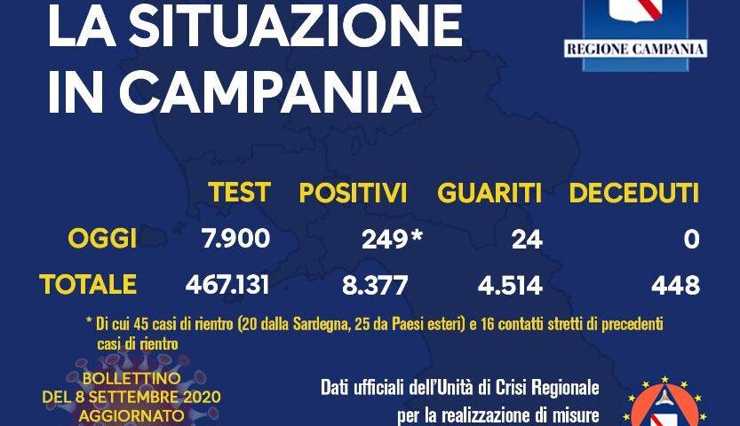 """Covid 19 in Campania, 249 positivi (45 di rientro) su circa 8mila tamponi. L'unità di Crisi: """"Esauriti tutti i test arretrati"""""""