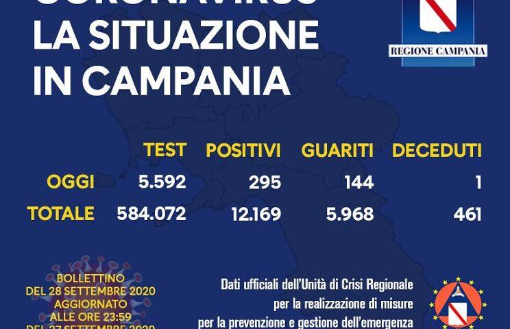 Covid 19 in Campania: 295 positivi, un decesso e 144 guariti
