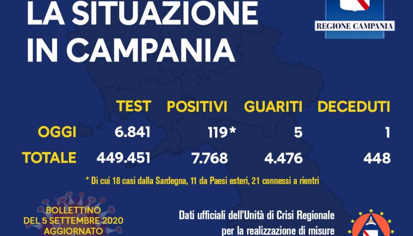Covid 19 in Campania, 119 positivi (18 di rientro) su 6841 tamponi. Un decesso e 5 guariti
