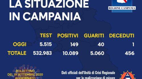 Covid 19 in Campania: 149 positivi, un decesso e 40 guariti