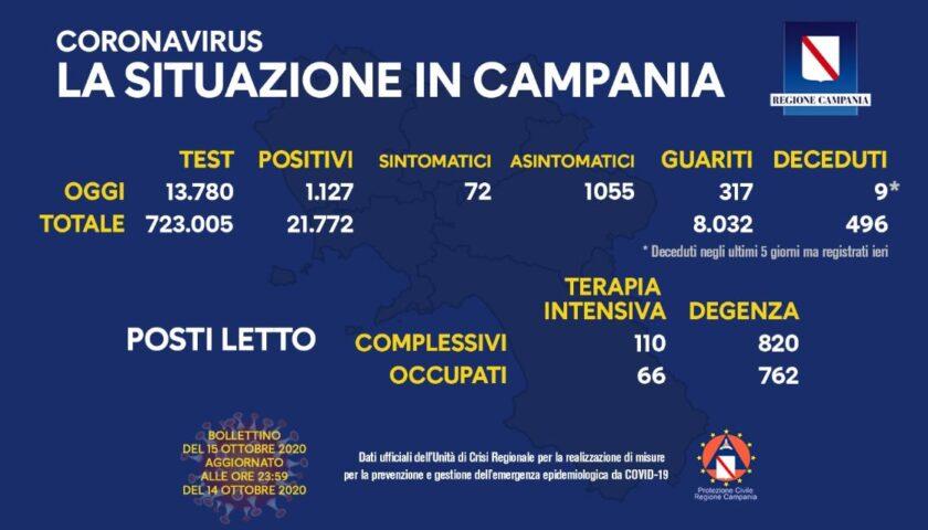 Covid 19 in Campania: 1127 positivi, 317 guariti e 9 decessi