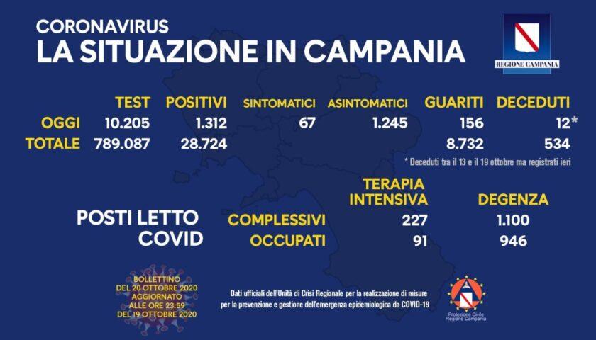 Covid 19 in Campania: 1312 positivi su oltre 10mila tamponi, 156 guariti e altri 12 morti in sei giorni