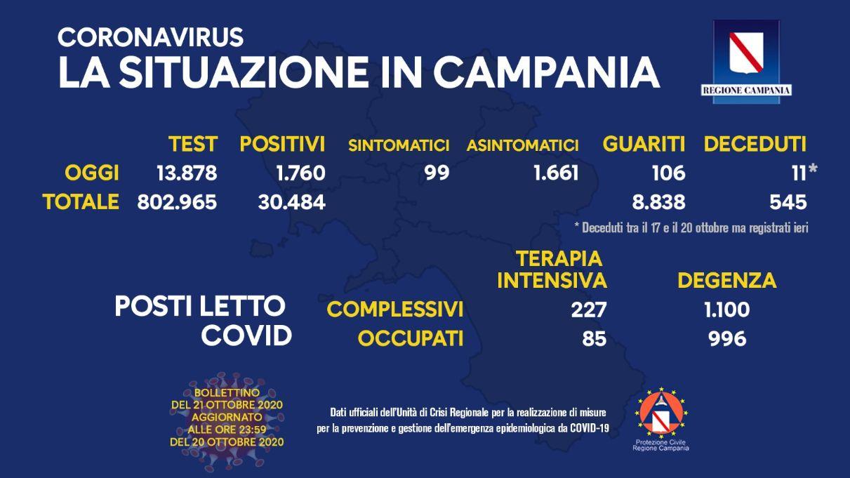 Covid 19 in Campania: 1760 positivi, 11 decessi e 106 guariti