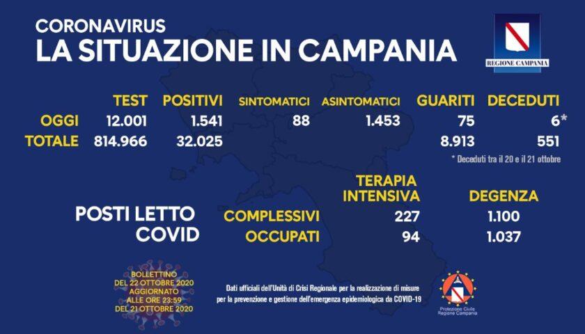 Covid 19 in Campania: 1541 positivi su 12001 tamponi, sei deceduti e 75 guariti