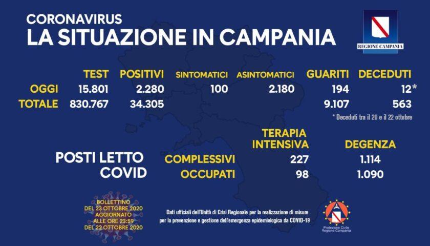 Covid in Campania: il venerdì' nero dei numeri: 2280 nuovi contagiati, 6 decessi e 199 guariti