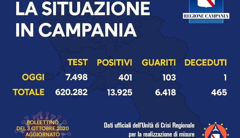Covid 19 in Campania: 401 positivi su quasi 7500 tamponi, un decesso e 103 guariti