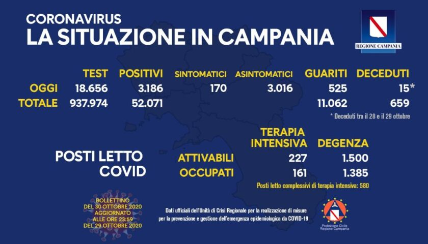 Covid 19 in Campania: 3106 positivi,  15 decessi e 525 guariti