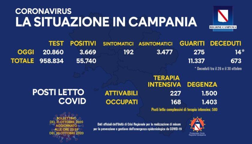 COVID 19 IN CAMPANIA: RETTIFICA DELL'UNITA' DI CRISI SUI DATI DELLE ULTIME 24 ORE