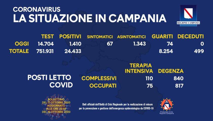 Covid 19 in Campania: 1410 positivi, zero decessi e 74 guariti