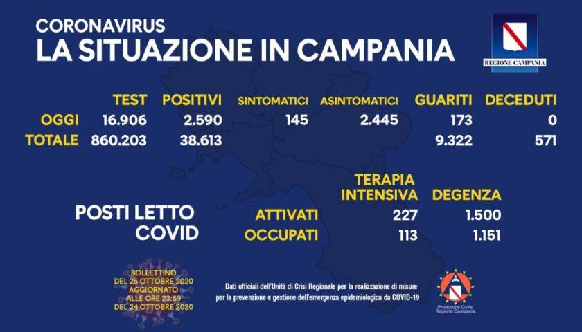 Covid 19 in Campania: 2590 nuovi positivi su circa 17mila tamponi, 173 guariti e zero decessi