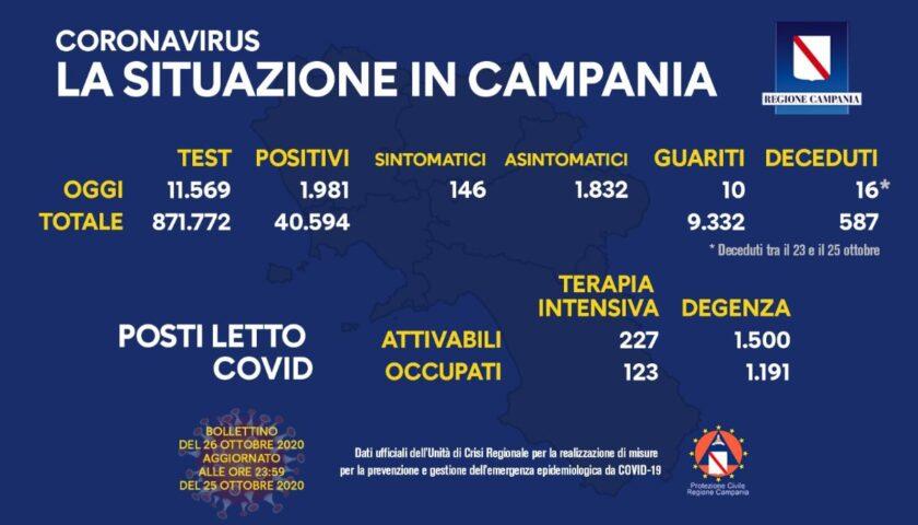 Covid 19 in Campania: 1981 positivi su 11569 test, 16 morti in due giorni e 10 guariti