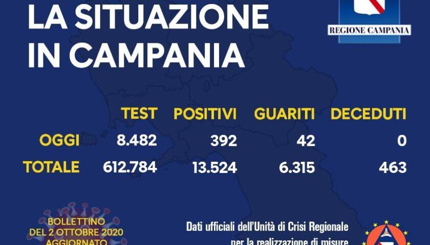 Covid 19 in Campania: 392 positivi su 8482 tamponi, zero decessi e 42 guariti