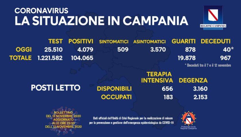 Covid in Campania: 4079 nuovi positivi su 25510 tamponi processati. Dal 7 al 12 novembre 40 decessi, 878 i guariti