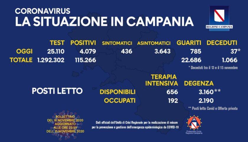 Covid in Campania: 4079 positivi su oltre 25mila tamponi, 785 guariti e 37 decessi in due giorni