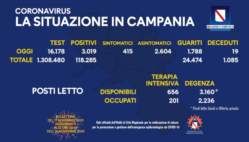 Covid in Campania: 3019 positivi, 17 decessi e 1788 guariti