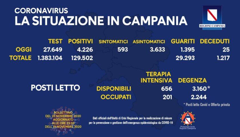Covid in Campania: 4226 positivi su quasi 28mila tamponi, 25 decessi e 1395 guariti