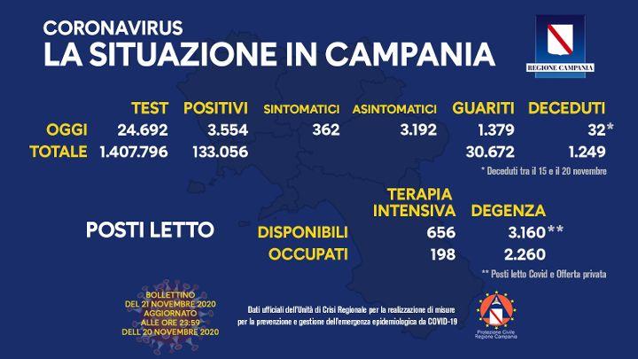 Covid 19 in Campania: 3554 positivi, 32 deceduti e 1379 guariti