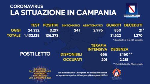 Covid 19 in Campania: 3217 positivi e 850 decessi