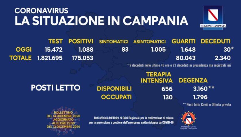 Covid in Campania: 1088 nuovi positivi, 30 decessi e 1648 guariti