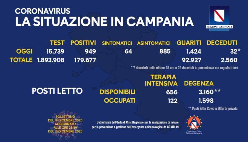Covid in Campania: 949 positivi, 32 decessi e 1424 guariti