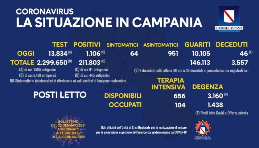 Coronavirus in Campania: 1106 nuovi positivi, 46 decessi (7 nelle ultime 48 ore) e 10105 guariti