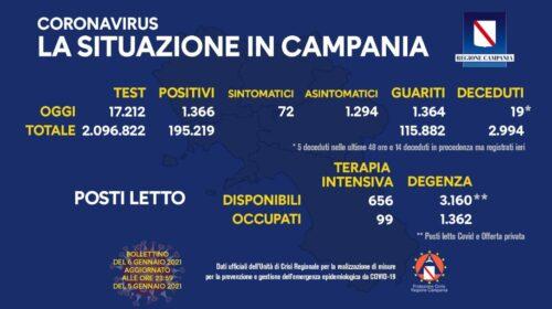 Covid in Campania: 1366 positivi, 1364 guariti e 19 decessi