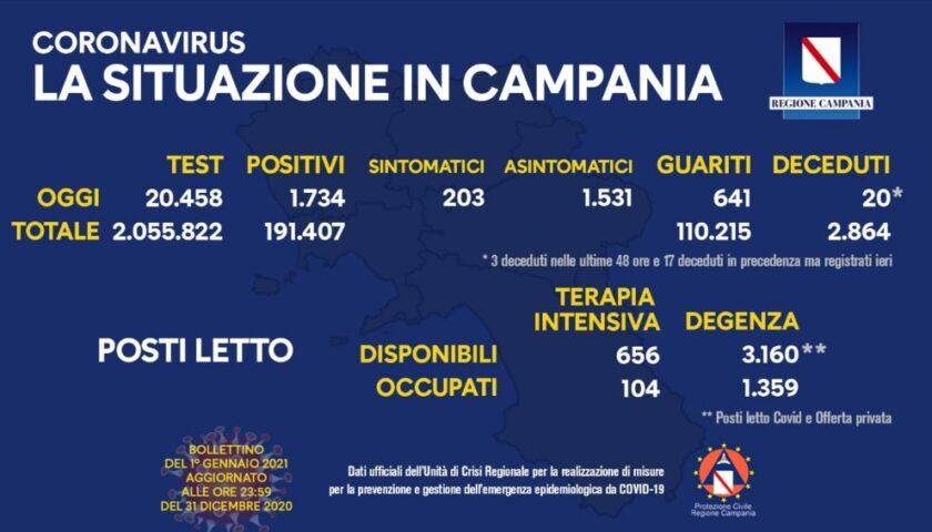 Covid in Campania: 1734 positivi su oltre 21mila tamponi. 20 decessi e 641 guariti